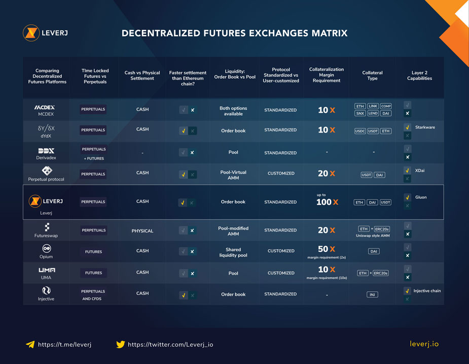 LEVERJ Decentralized Futures Exchanges Matrix